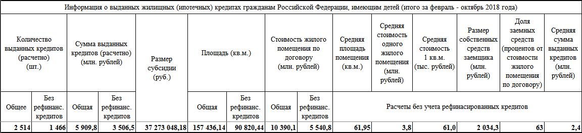 Информация о выданных жилищных (ипотечных) кредитах гражданам Российской Федерации, имеющим детей (итого за февраль - октябрь 2018 года)